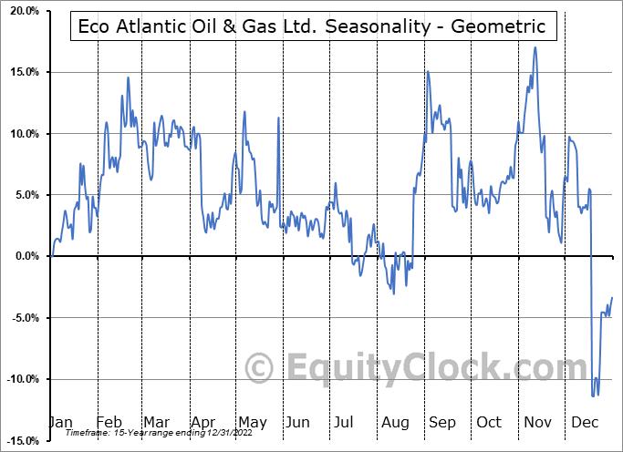 Eco Atlantic Oil & Gas Ltd. (TSXV:EOG.V) Seasonality