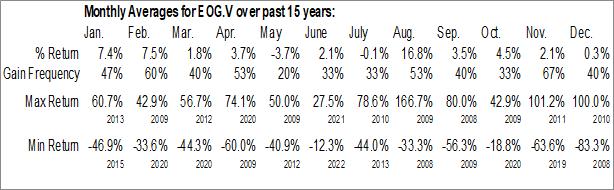 Monthly Seasonal Eco Atlantic Oil & Gas Ltd. (TSXV:EOG.V)