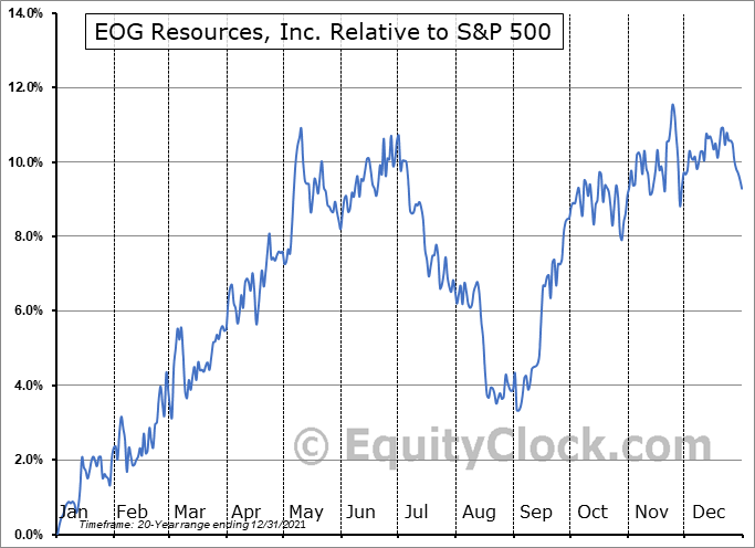 EOG Relative to the S&P 500