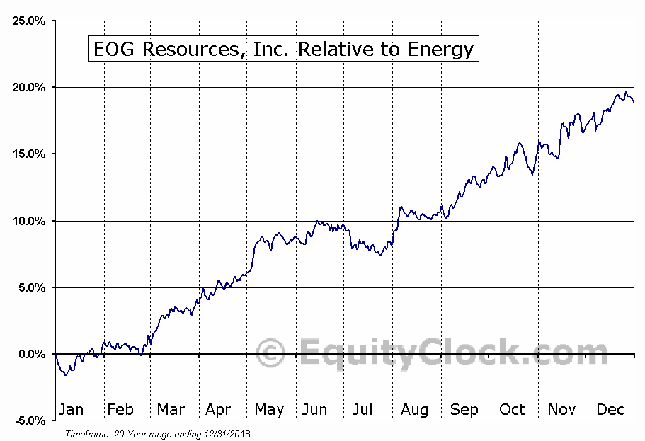 EOG Relative to the Sector