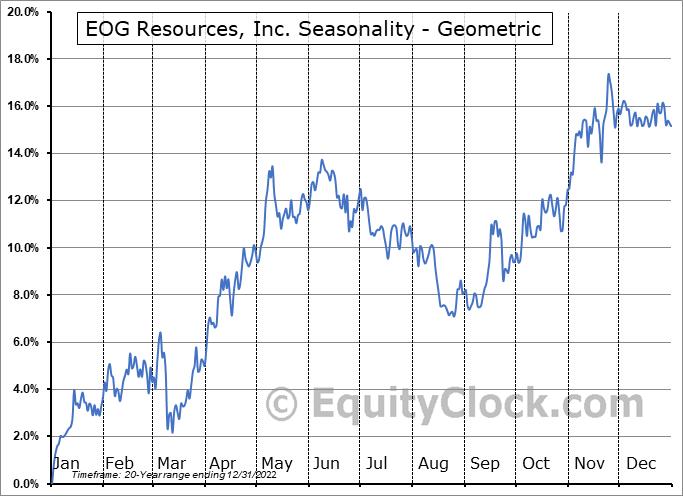 EOG Resources, Inc. (NYSE:EOG) Seasonality