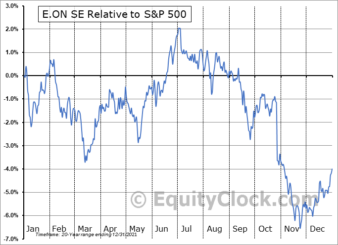 EONGY Relative to the S&P 500