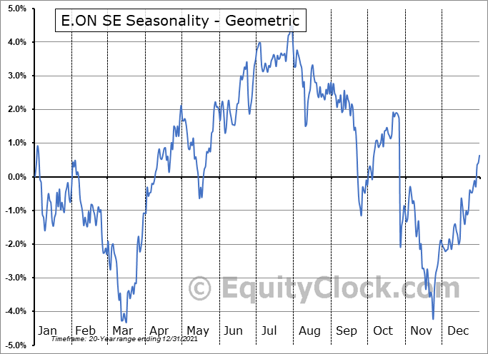 E.ON SE (OTCMKT:EONGY) Seasonality