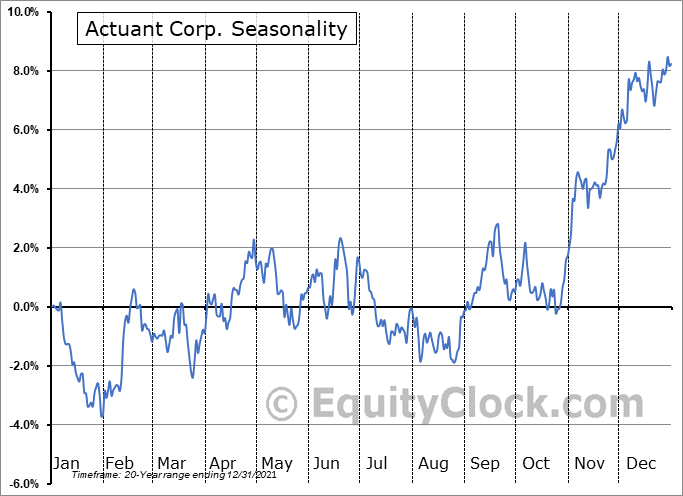 Enerpac Tool Group Corp. Seasonal Chart