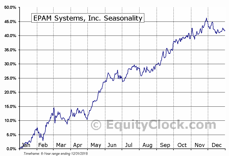 EPAM Systems, Inc. (EPAM) Seasonal Chart
