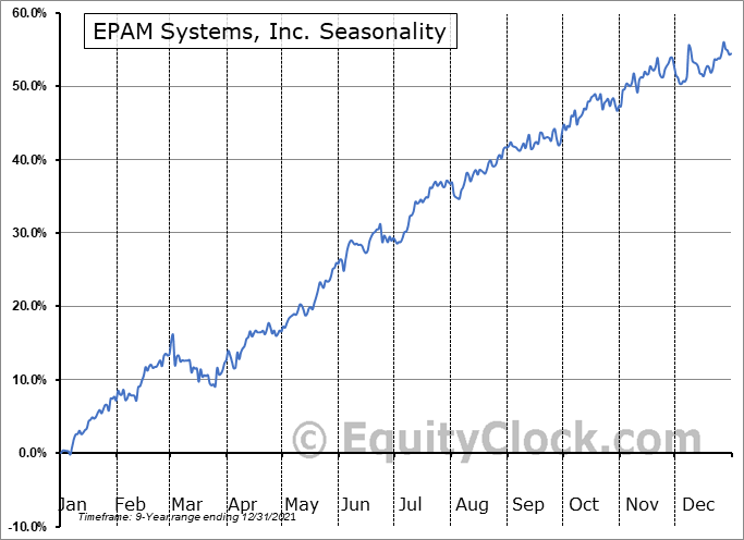 EPAM Systems, Inc. Seasonal Chart