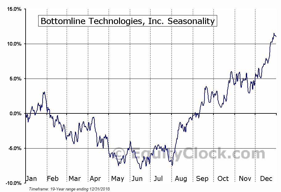 Bottomline Technologies, Inc. Seasonal Chart