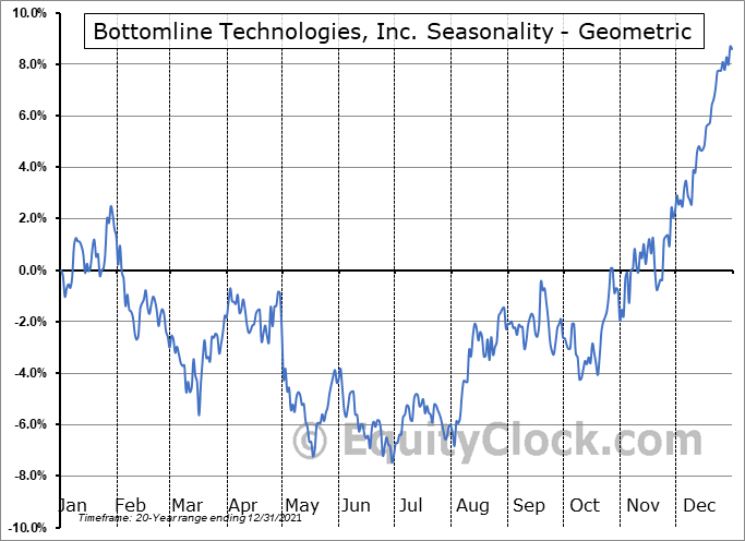 Bottomline Technologies, Inc. (NASD:EPAY) Seasonality