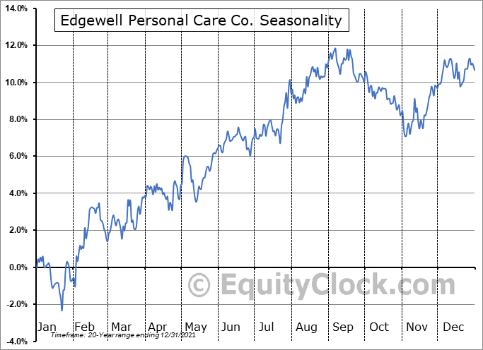 Edgewell Personal Care Seasonal Chart