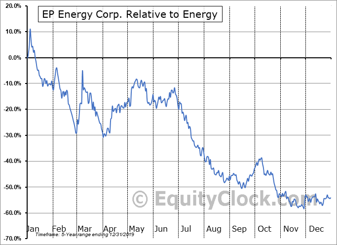 EPEGQ Relative to the Sector