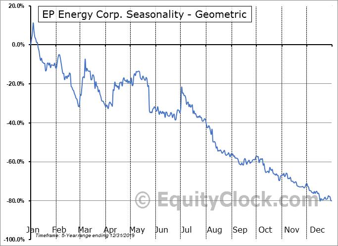 EP Energy Corp. (OTCMKT:EPEGQ) Seasonality