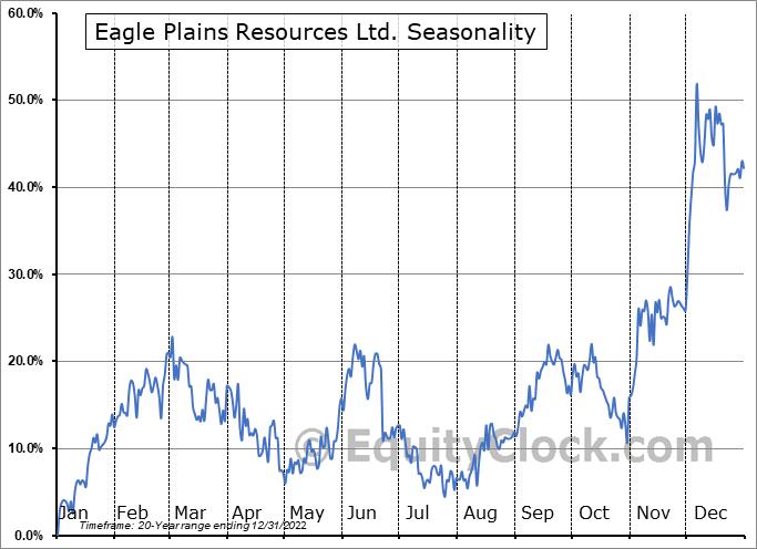 Eagle Plains Resources Ltd. (TSXV:EPL.V) Seasonality