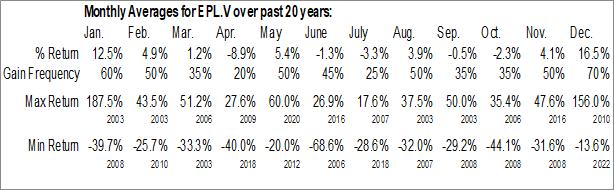Monthly Seasonal Eagle Plains Resources Ltd. (TSXV:EPL.V)