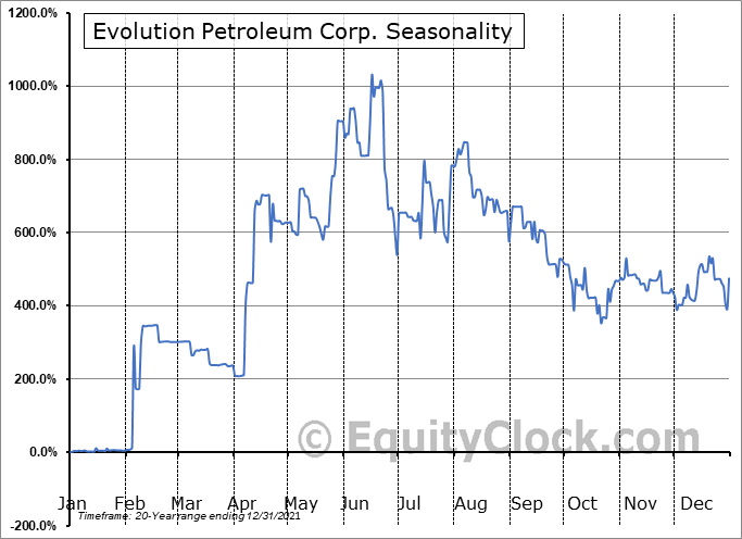 Evolution Petroleum Corp. (AMEX:EPM) Seasonality