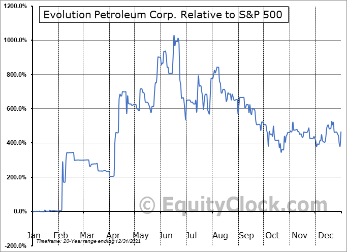 EPM Relative to the S&P 500