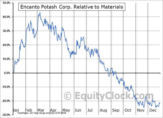 EPO.V Relative to the Sector