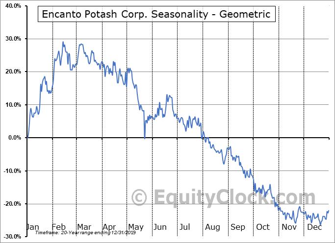 Encanto Potash Corp. (TSXV:EPO.V) Seasonality