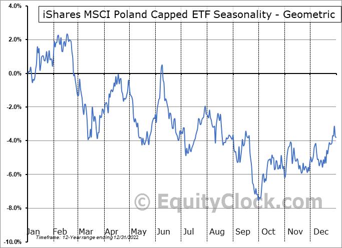 iShares MSCI Poland Capped ETF (NYSE:EPOL) Seasonality
