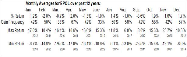 Monthly Seasonal iShares MSCI Poland Capped ETF (NYSE:EPOL)