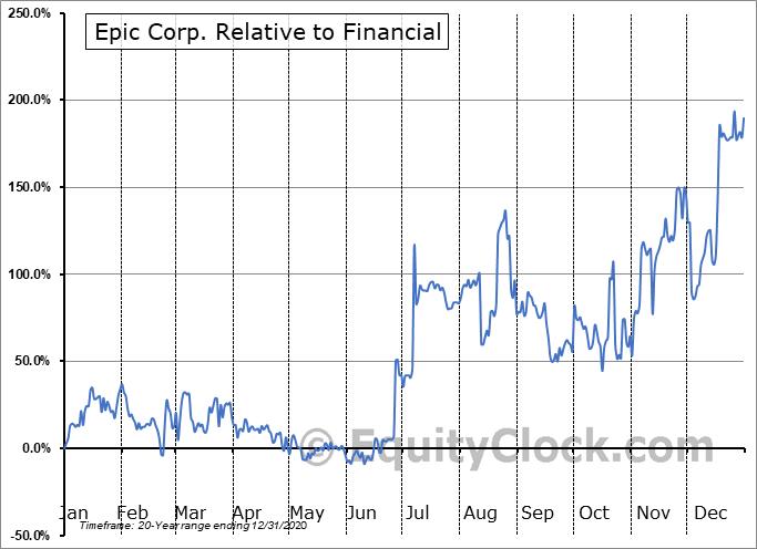 EPOR Relative to the Sector