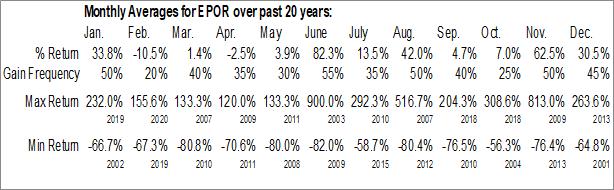 Monthly Seasonal Epic Corp. (OTCMKT:EPOR)