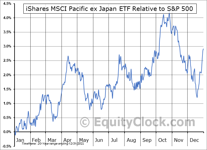 EPP Relative to the S&P 500