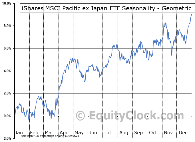 iShares MSCI Pacific ex Japan ETF (NYSE:EPP) Seasonality