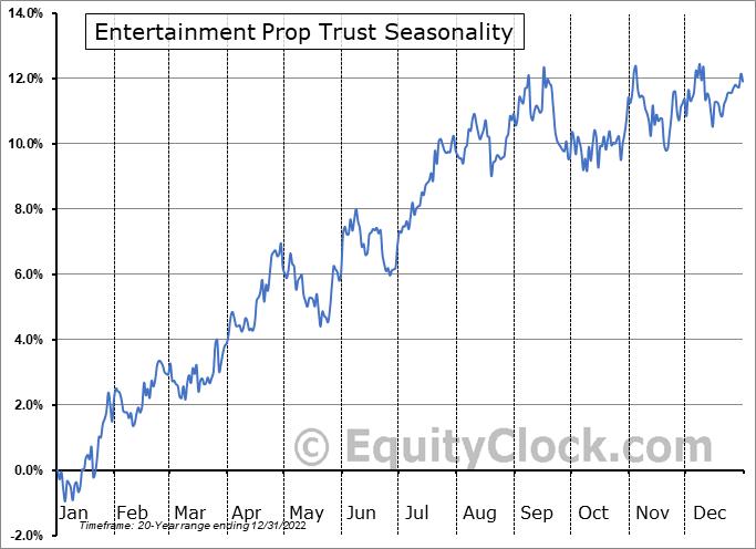 EPR Properties Seasonal Chart