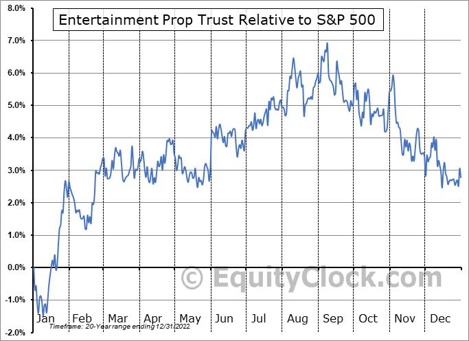 EPR Relative to the S&P 500