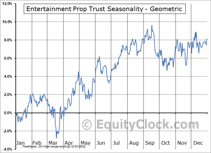 Entertainment Prop Trust (NYSE:EPR) Seasonality
