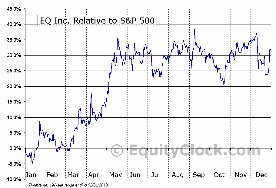 EQ.V Relative to the S&P 500