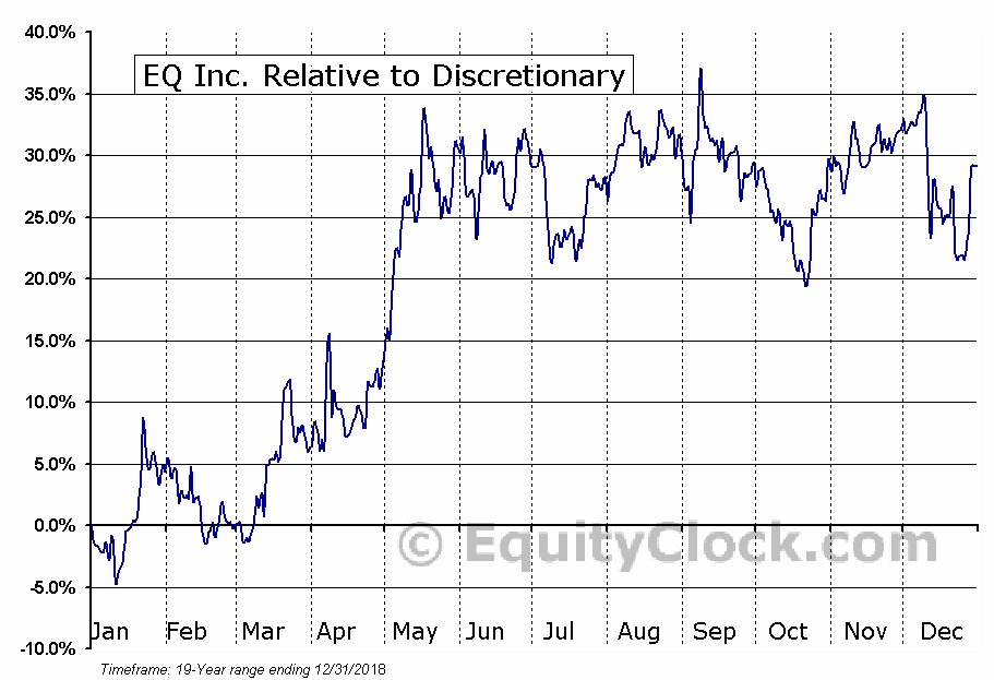 EQ.V Relative to the Sector
