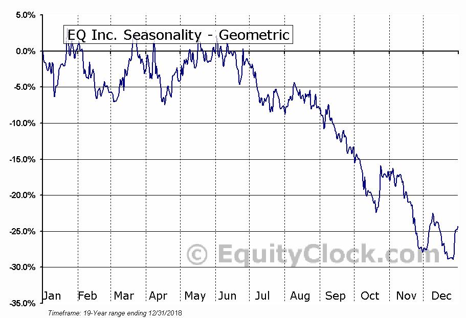 EQ Inc. (TSXV:EQ.V) Seasonality