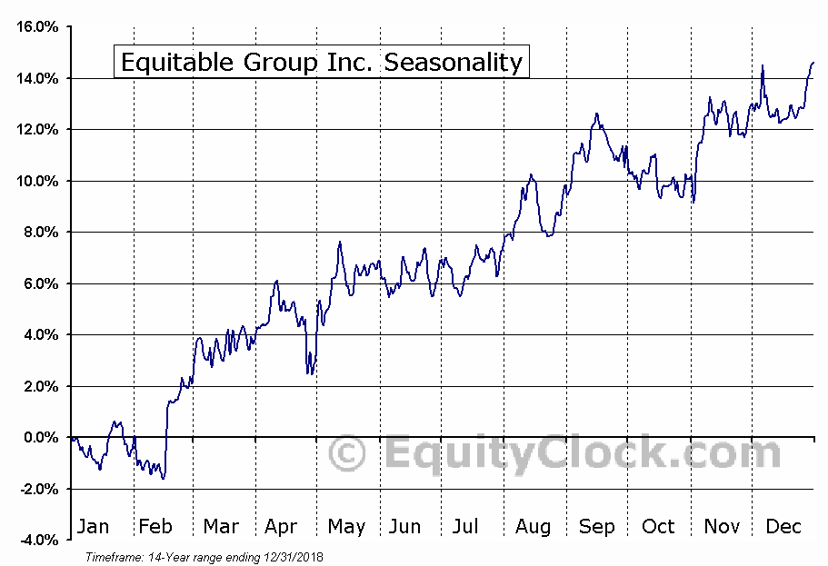 Equitable Group (TSE:EQB) Seasonality