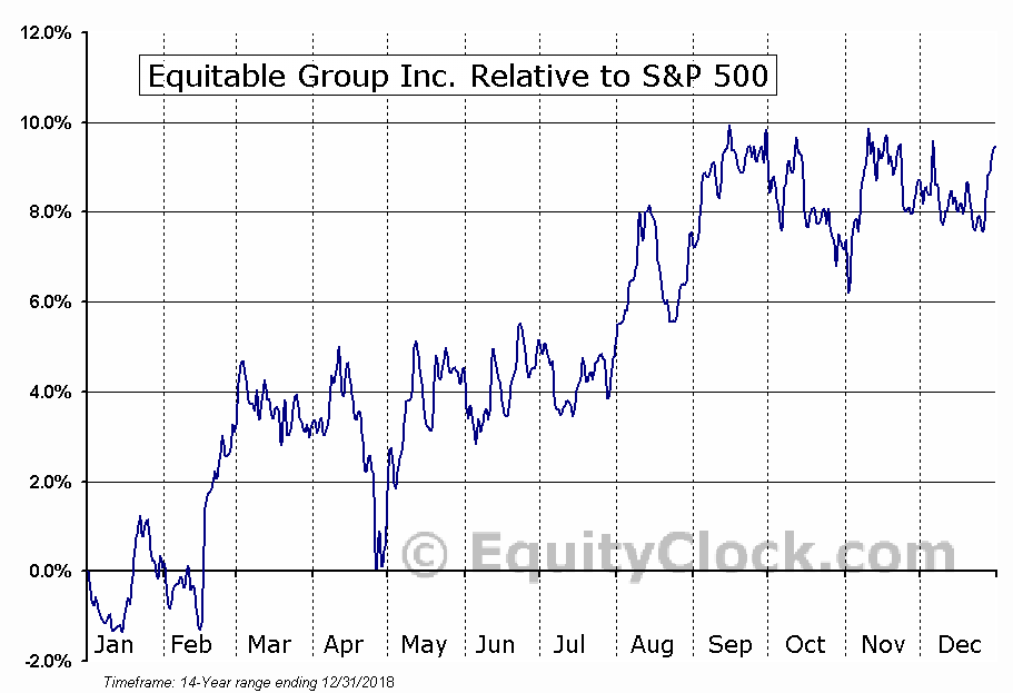 EQB.TO Relative to the S&P 500