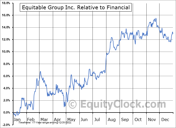 EQB.TO Relative to the Sector