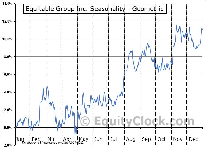 Equitable Group Inc. (TSE:EQB.TO) Seasonality