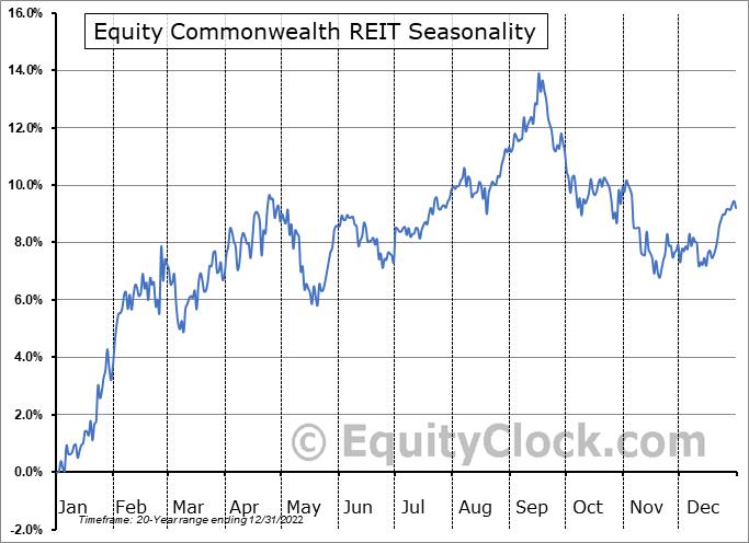 Equity Commonwealth Seasonal Chart