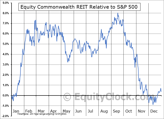 EQC Relative to the S&P 500