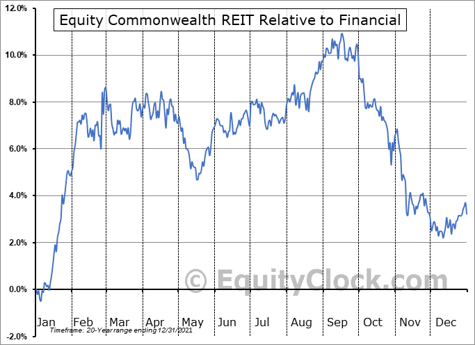 EQC Relative to the Sector