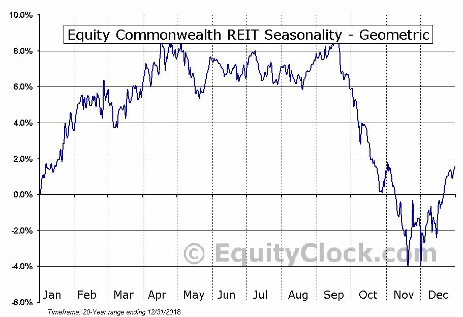Equity Commonwealth REIT (NYSE:EQC) Seasonality