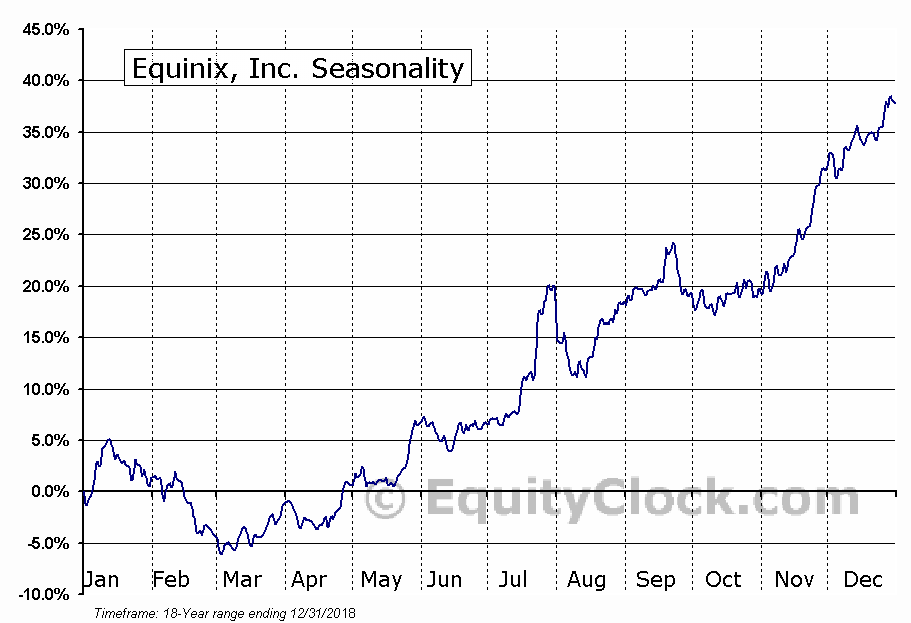 Equinix, Inc. (EQIX) Seasonal Chart