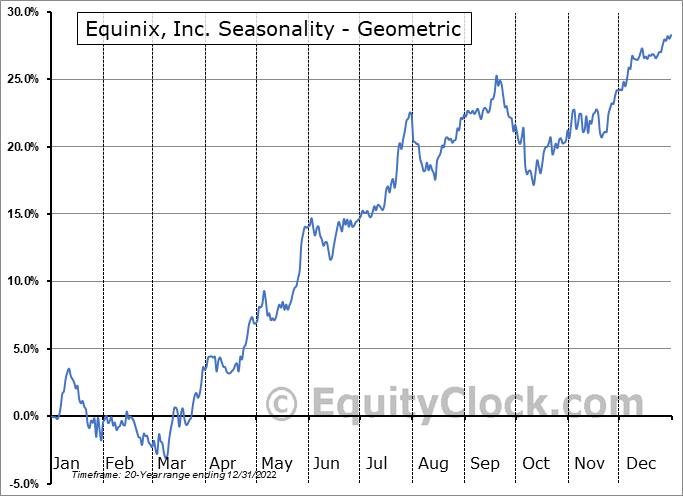Equinix, Inc. (NASD:EQIX) Seasonality