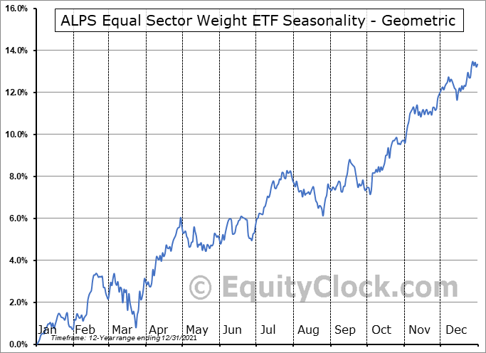 ALPS Equal Sector Weight ETF (NYSE:EQL) Seasonality