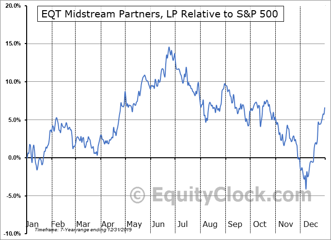 EQM Relative to the S&P 500