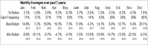 Monthly Seasonal EQT Midstream Partners, LP (NYSE:EQM)