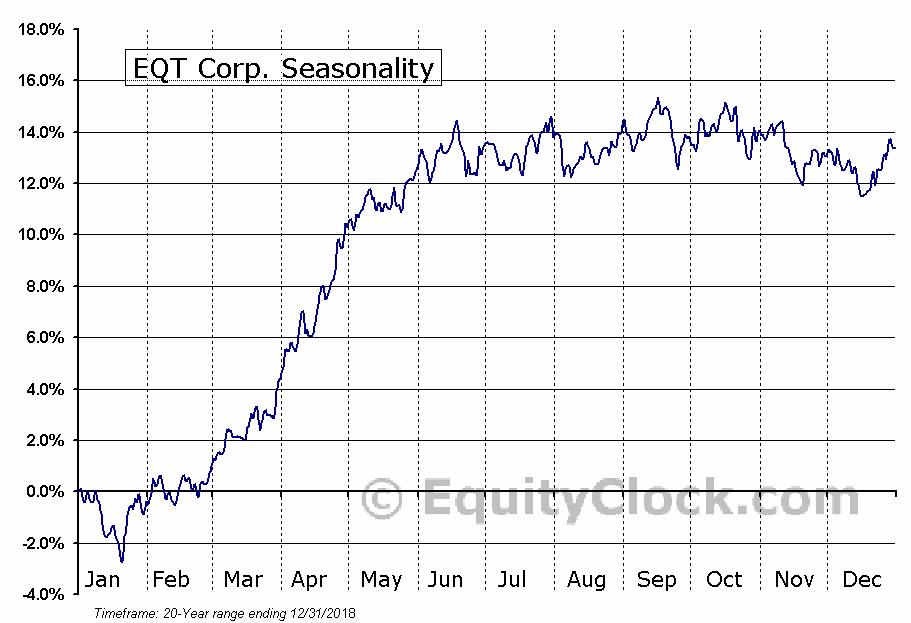 EQT Corporation (EQT) Seasonal Chart