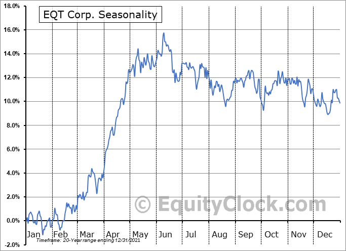 EQT Corporation Seasonal Chart