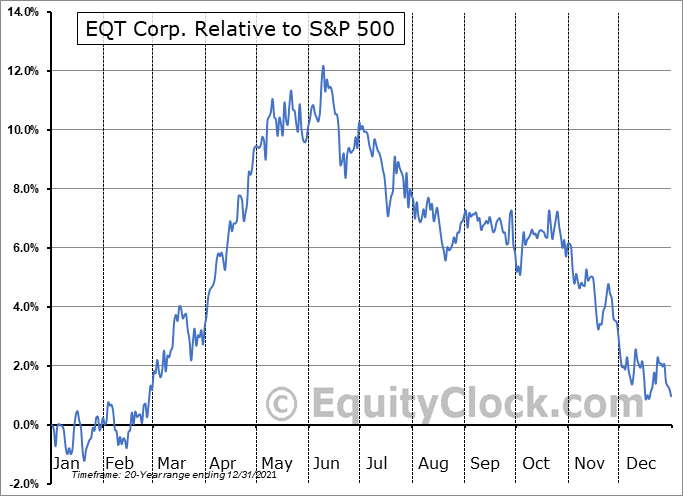 EQT Relative to the S&P 500