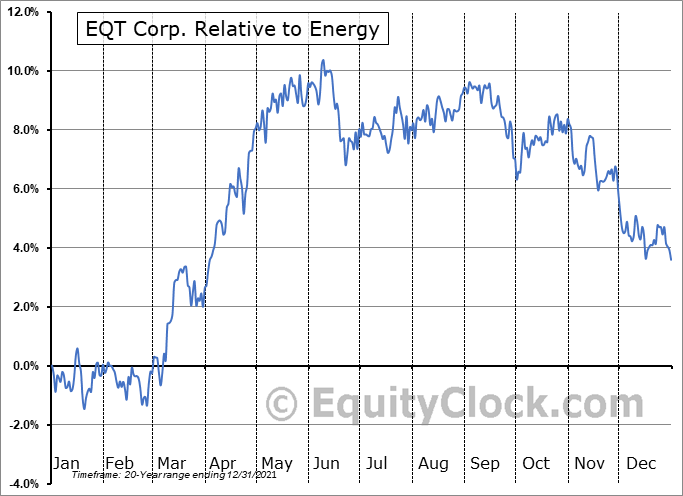 EQT Relative to the Sector